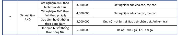 giá xét nghiệm ADN tại Đà Nẵng