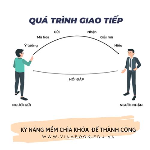 mô hình giao tiếp
